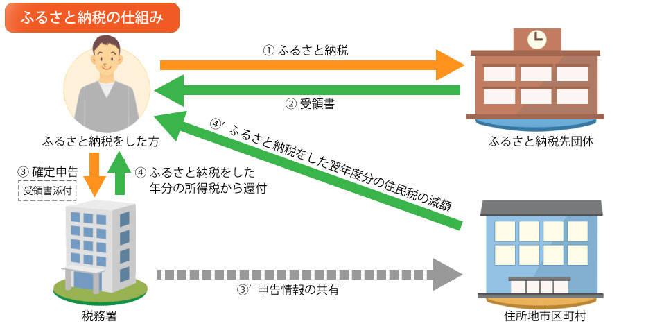 tax_payment_structure